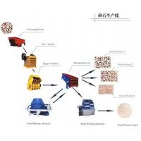 China Ceramsite Production Line supplier from China wholesale