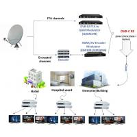Smart City Linux OS OTT IPTV NET Solution with 4K Video H265 RTSP HTTP Streaming Manufactures