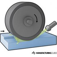 China Relationship Between Grinding Resistance and Contact Area,grinding wheel area,Grinding contact area wholesale