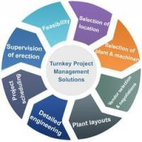 China Turnkey Project Management & Implementation wholesale