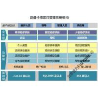 China Equipment Maintenance Project Management System wholesale